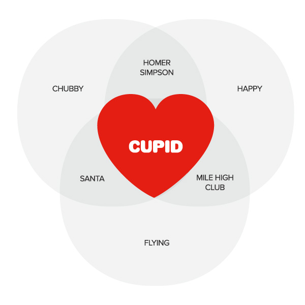 Cupid Brand Campaign Cayman Islands